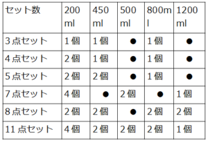 iwaki耐熱ガラス保存容器サイズ表